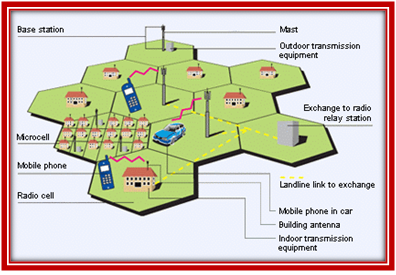 Architecture of Cellular Network - Opnet Simulation Examples