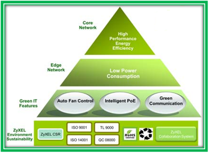 Architecture of Green Network- Opnet Projects List