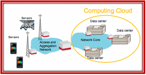 Architecture of M2M network- Opnet Simulation Examples