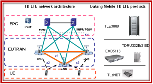 Architecture of Opnet Lte simulation