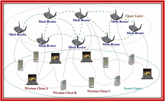 Architecture of Opnet Wireless