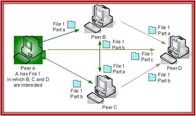 Peer to Peer Network Projects