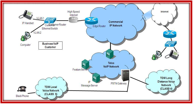 Architecture of VOIP