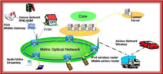 Optical Network - Opnet Projects List