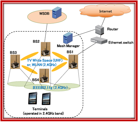 Opnet Examples on Wirless Communication